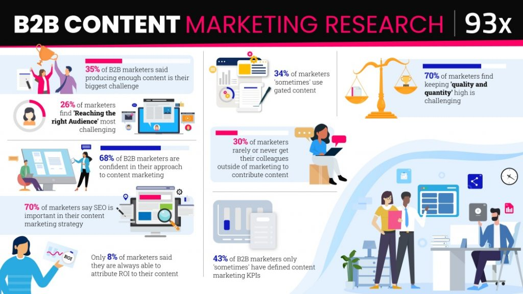 New research highlights biggest content marketing challenges for B2B marketers